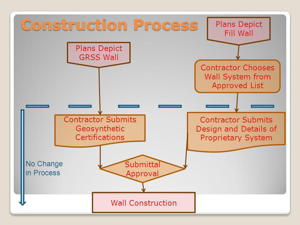 Construction Process Plans Depict Fill Wall Plans Depict GRSS Wall