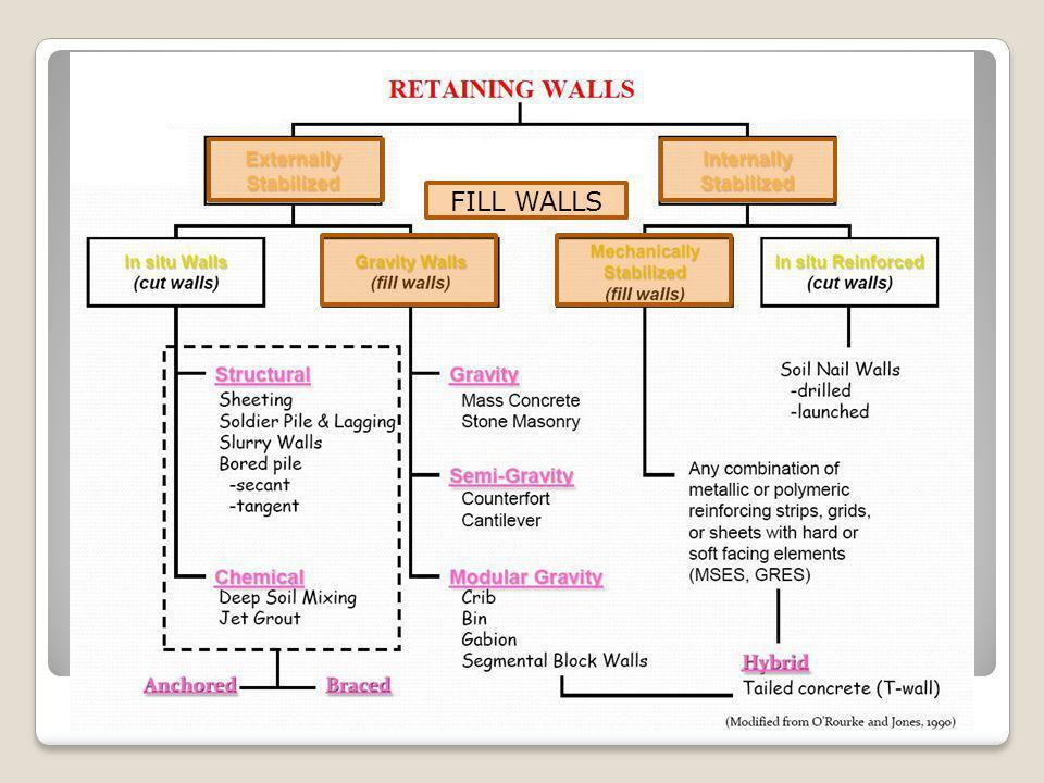 FILL WALLS