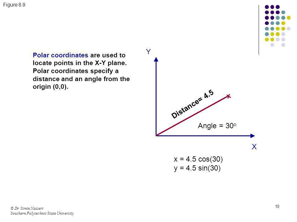 Y x Distance= 4.5 Angle = 30o X x = 4.5 cos(30) y = 4.5 sin(30)