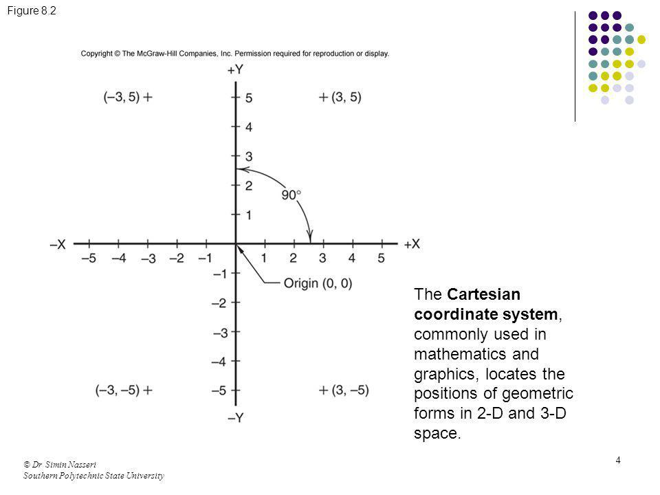 Figure 8.2 The Cartesian coordinate system, commonly used in mathematics and graphics, locates the positions of geometric forms in 2-D and 3-D space.