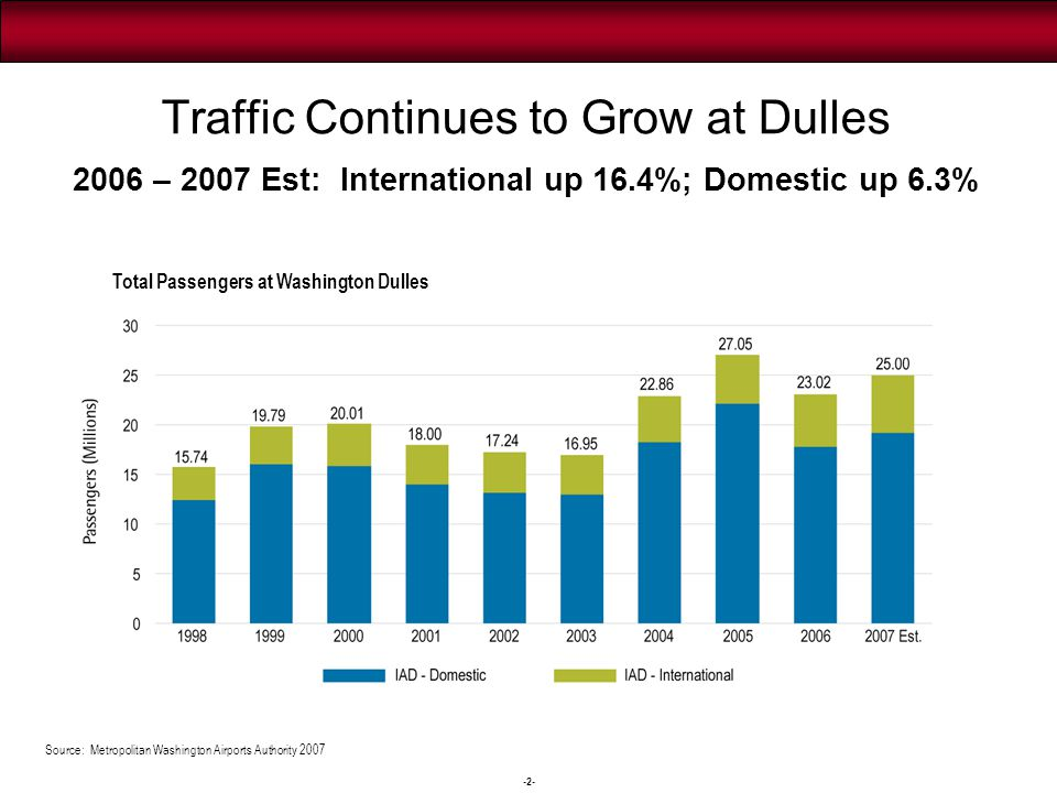 International Air Service at Dulles Nonstop and Single Plane Cities Served to/from Dulles