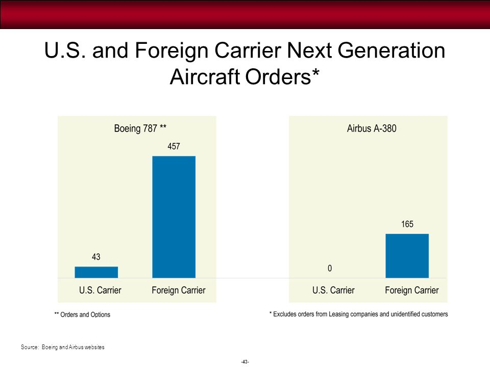 U. S. Airline System Load Factor Average break-even load factor now 76