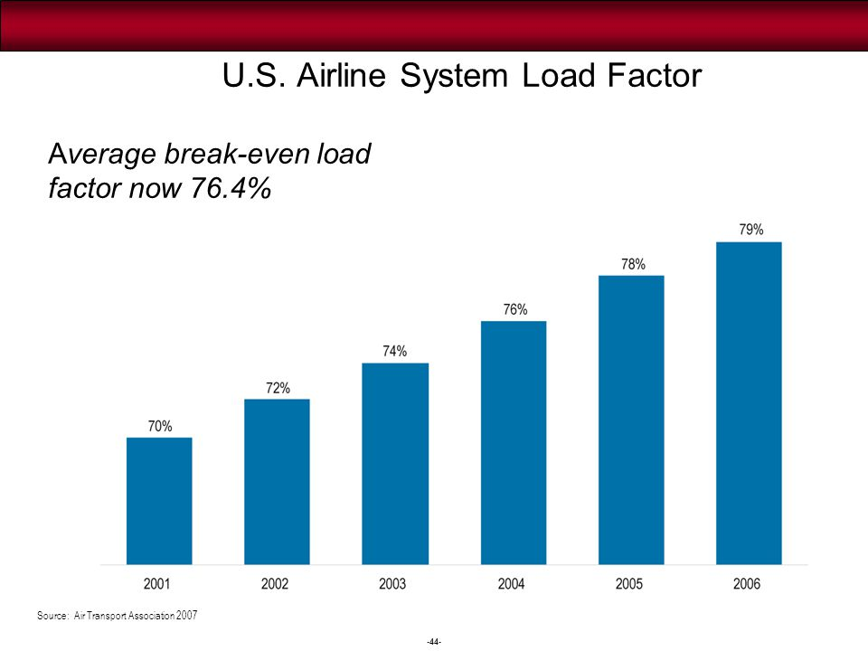 Flyer Discontent According to the 2007 Zagat Global Airlines Survey: Displeasure with U.S.