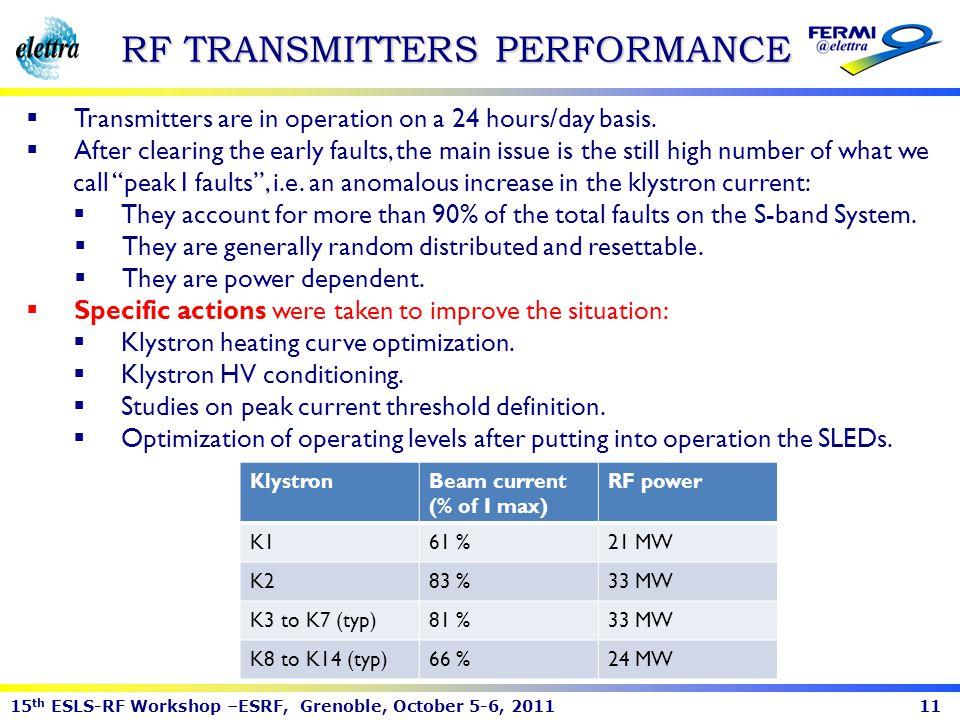 RF TRANSMITTERS PERFORMANCE