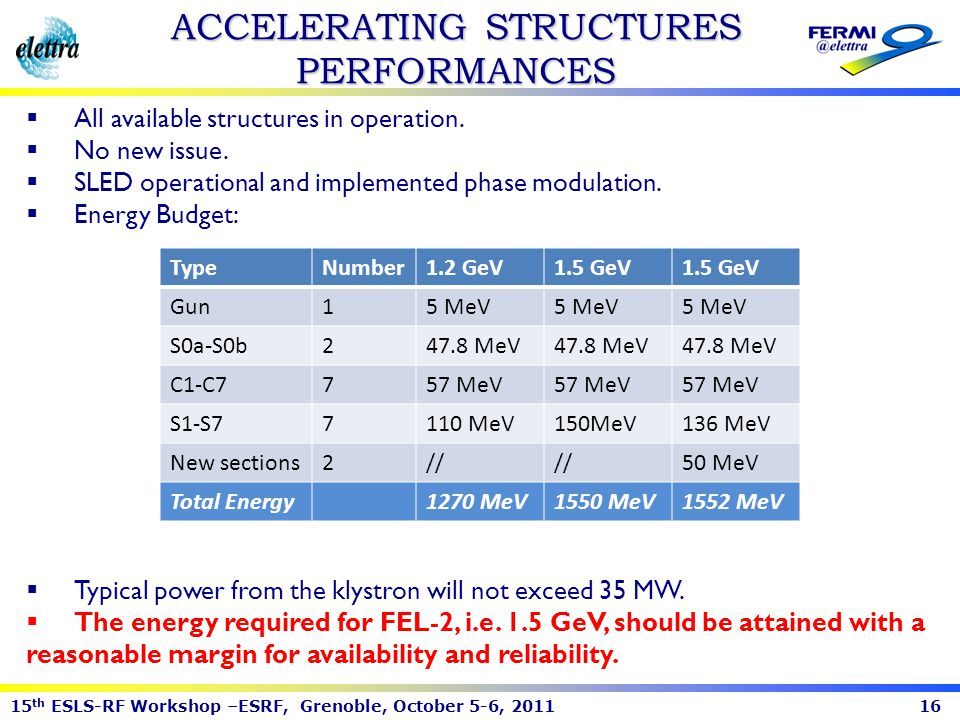 ACCELERATING STRUCTURES PERFORMANCES
