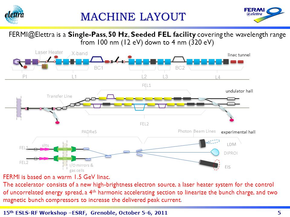 MACHINE LAYOUT FERMI@Elettra is a Single-Pass, 50 Hz, Seeded FEL facility covering the wavelength range from 100 nm (12 eV) down to 4 nm (320 eV)