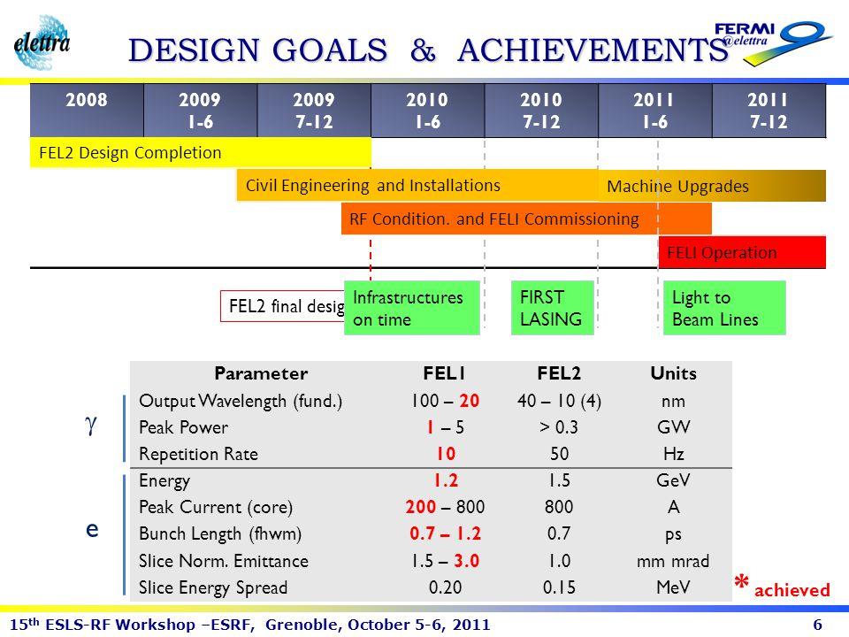 DESIGN GOALS & ACHIEVEMENTS