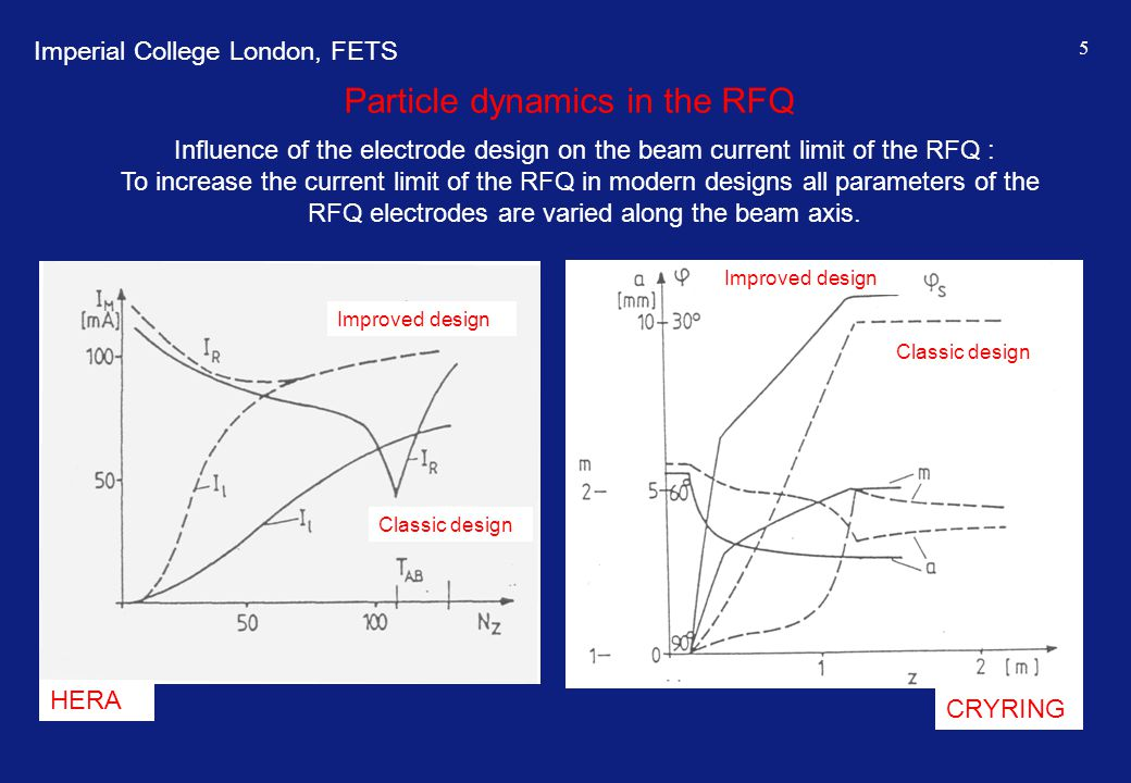 Particle dynamics in the RFQ