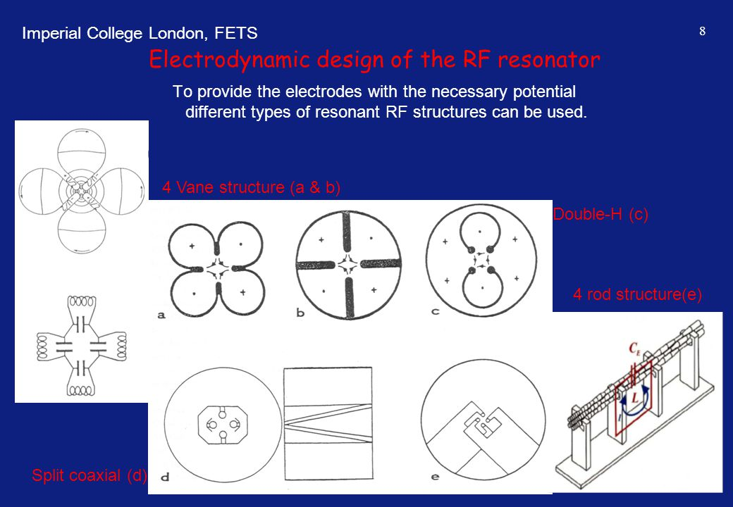 Electrodynamic design of the RF resonator