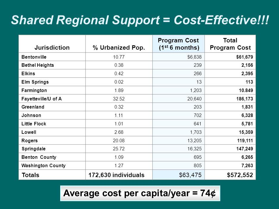 Shared Regional Support = Cost-Effective!!!
