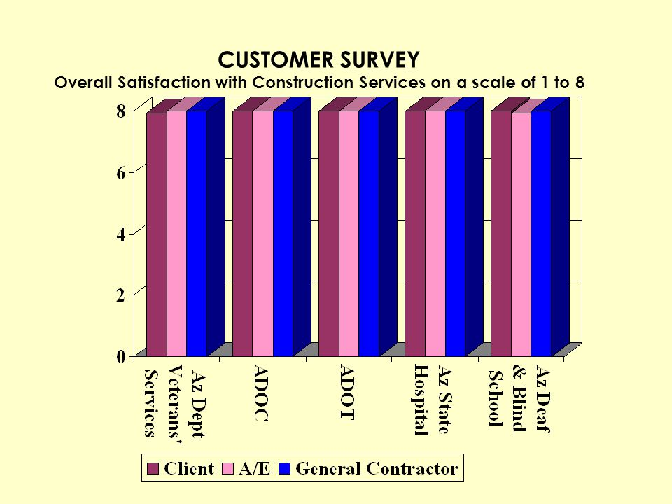 CUSTOMER SURVEY Overall Satisfaction with Construction Services on a scale of 1 to 8