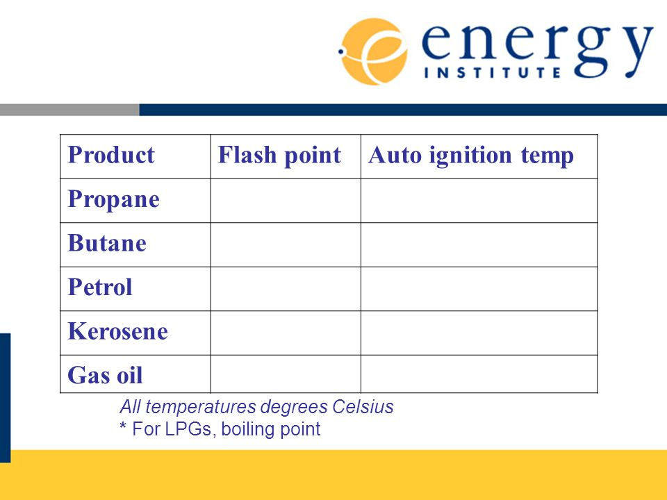 Product Flash point Auto ignition temp Propane Butane Petrol Kerosene