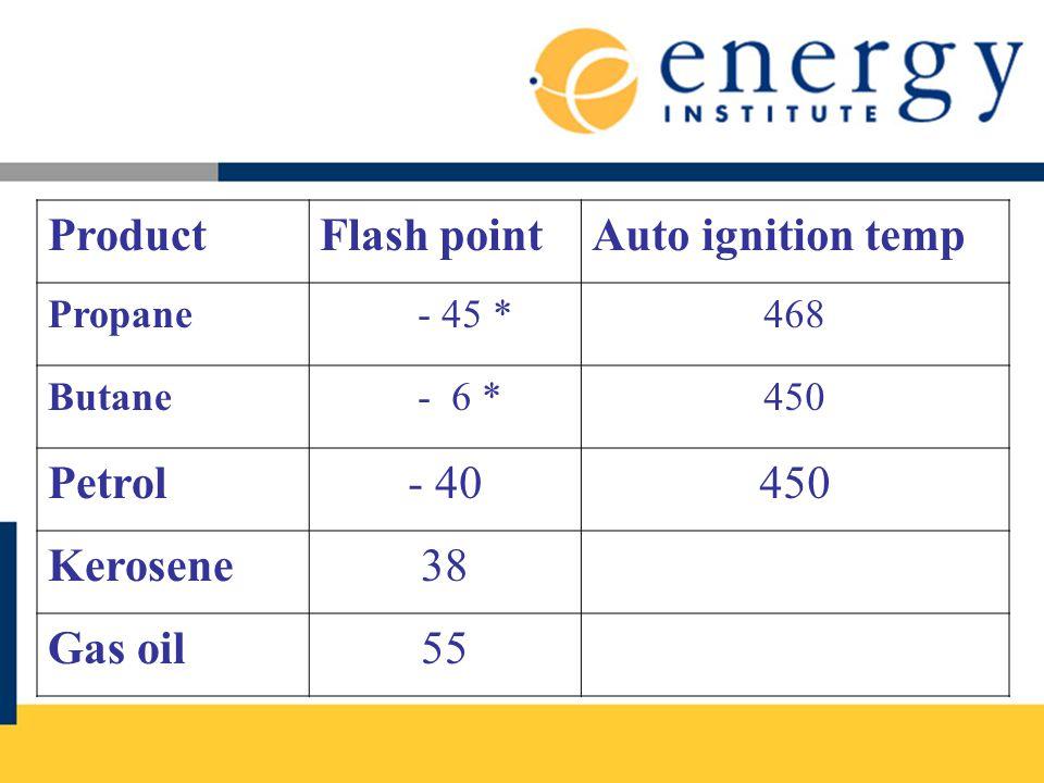 Product Flash point Auto ignition temp Petrol - 40 Kerosene 38 Gas oil