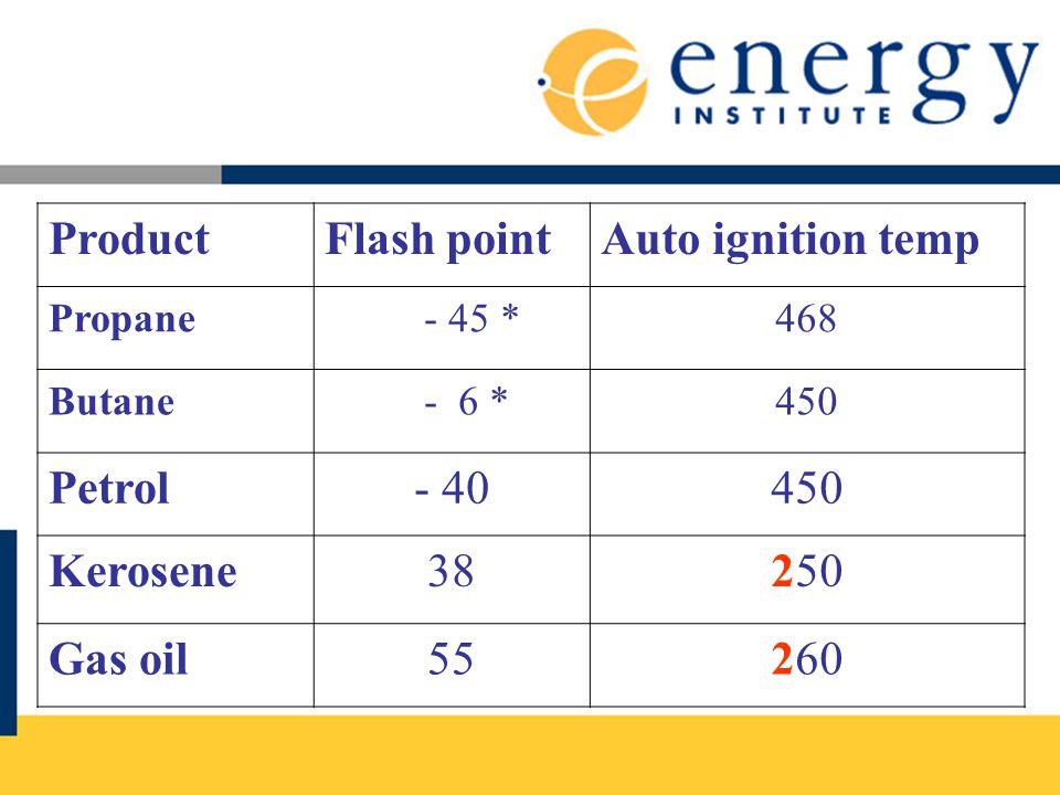 Product Flash point Auto ignition temp Petrol - 40 Kerosene 38 250