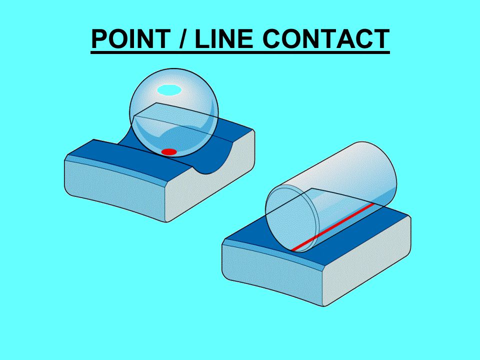 POINT / LINE CONTACT
