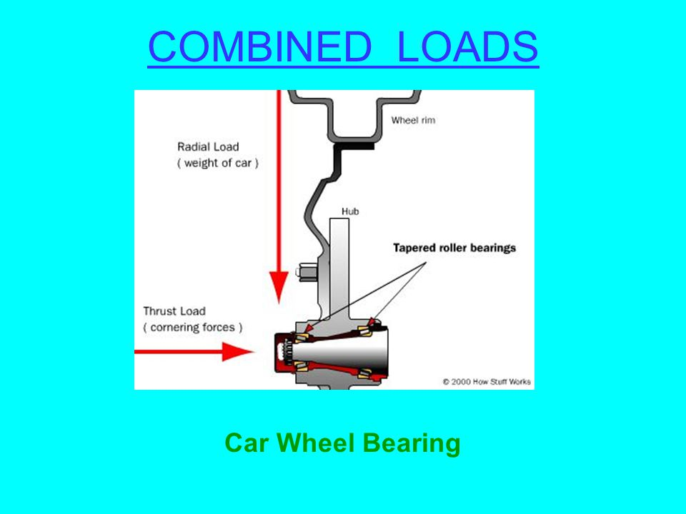 COMBINED LOADS Car Wheel Bearing