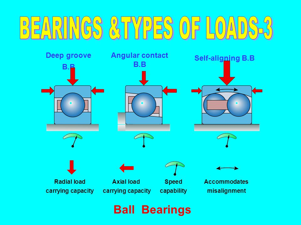 BEARINGS &TYPES OF LOADS-3