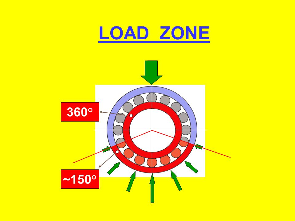 LOAD ZONE 360° ~150°
