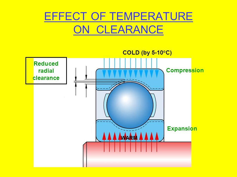 EFFECT OF TEMPERATURE ON CLEARANCE