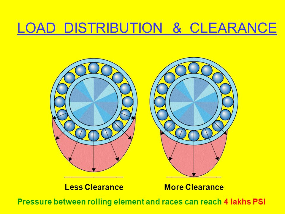 LOAD DISTRIBUTION & CLEARANCE