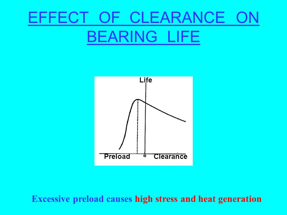 EFFECT OF CLEARANCE ON BEARING LIFE