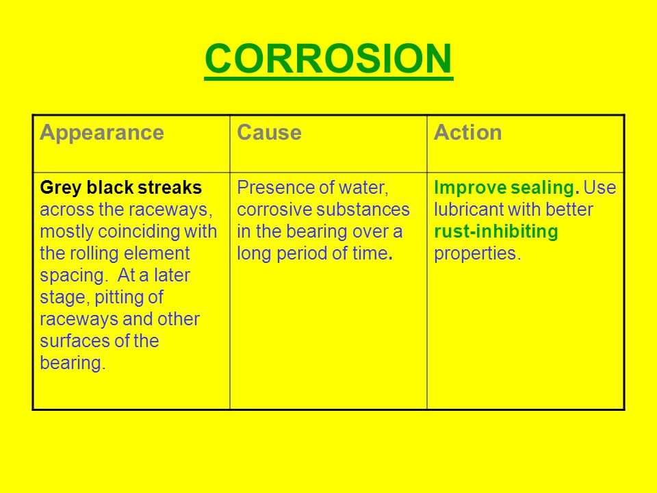 CORROSION Appearance Cause Action