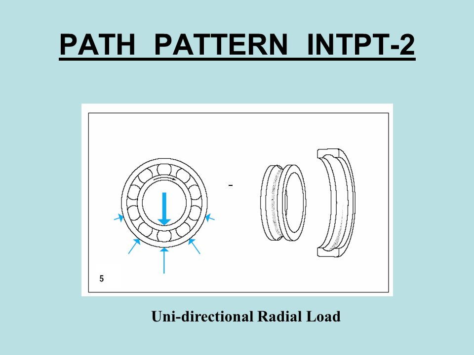 PATH PATTERN INTPT-2 Uni-directional Radial Load