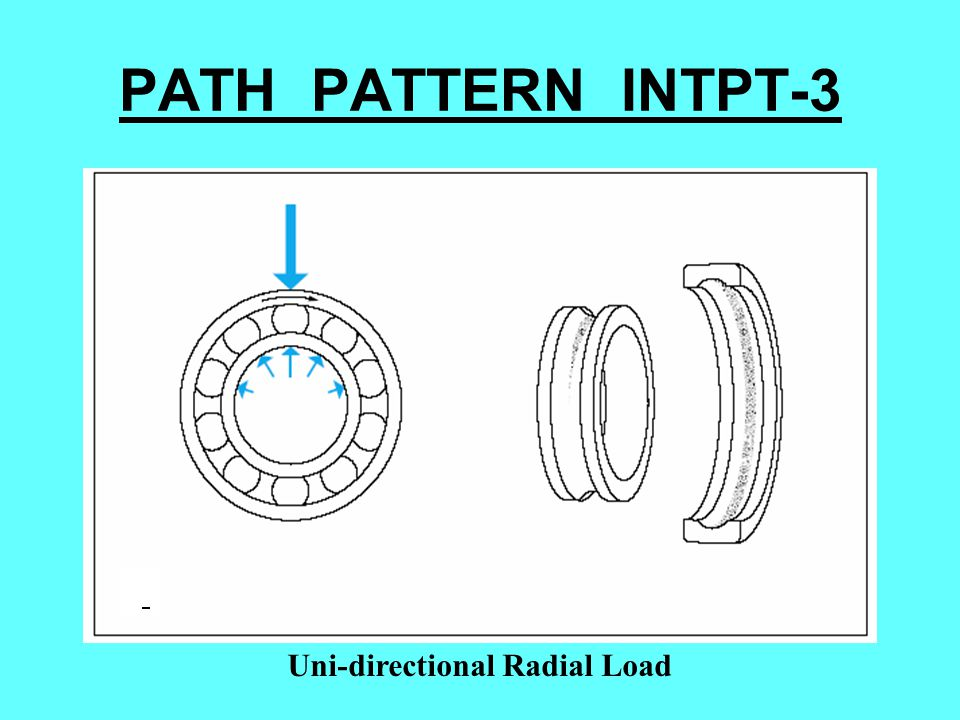 PATH PATTERN INTPT-3 Uni-directional Radial Load