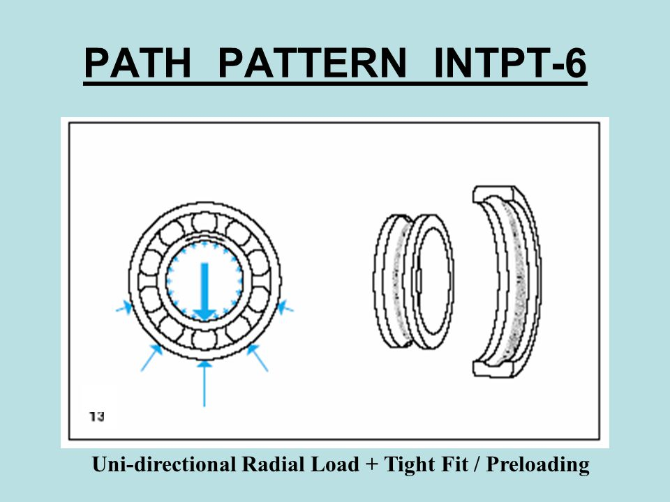 PATH PATTERN INTPT-6 Uni-directional Radial Load + Tight Fit / Preloading