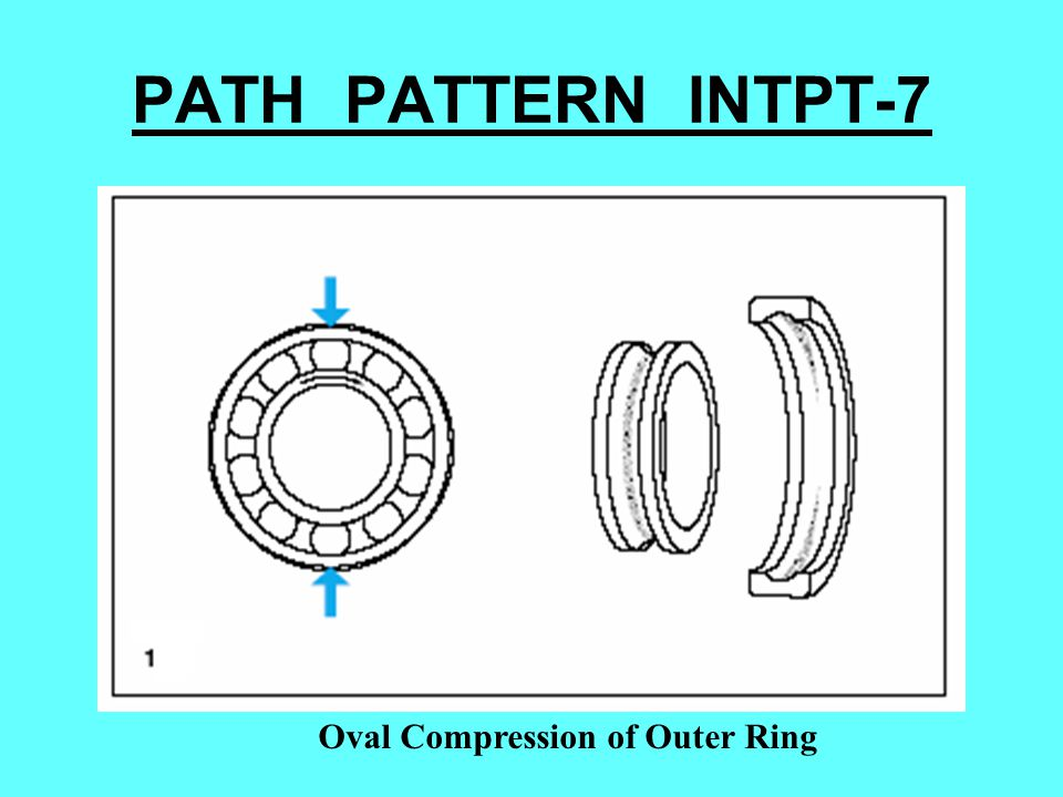 PATH PATTERN INTPT-7 Oval Compression of Outer Ring