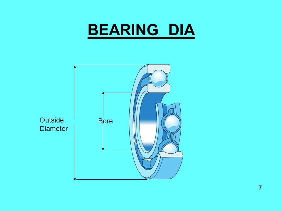 BEARING DIA Outside Diameter Bore Bearing components 7 To think about