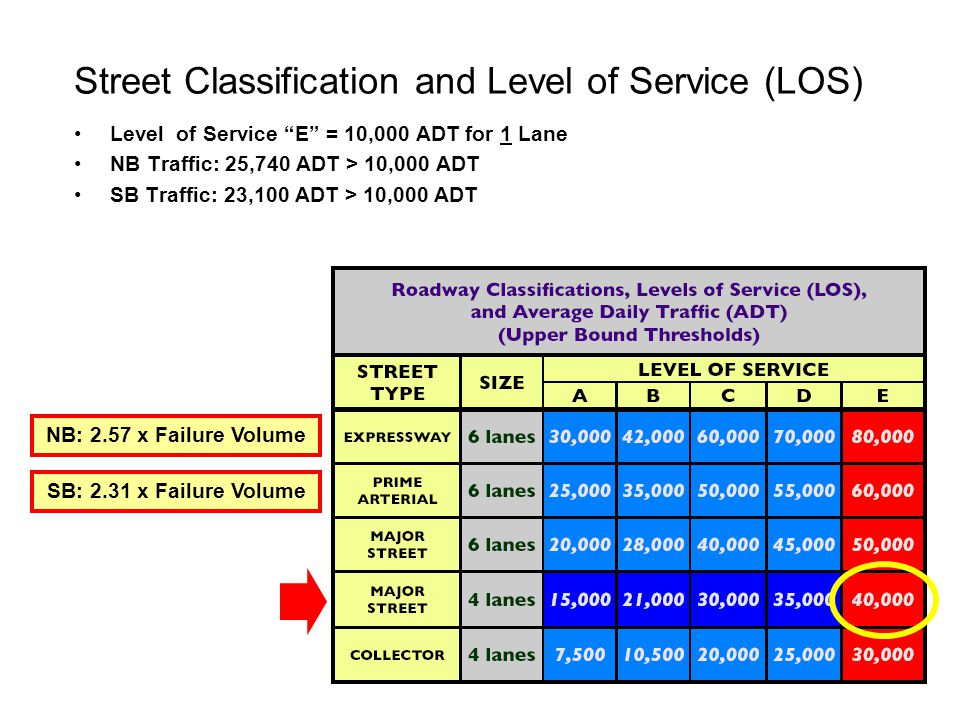 Street Classification and Level of Service (LOS)
