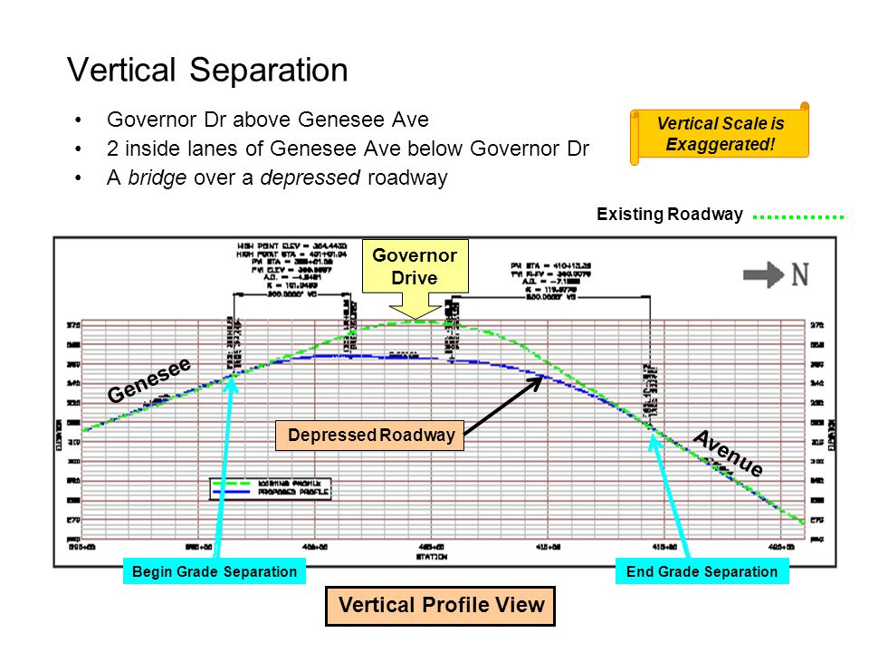 Vertical Scale is Exaggerated! Begin Grade Separation