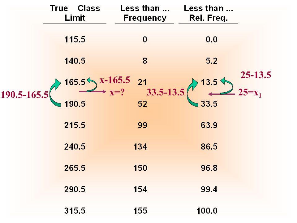 25-13.5 x-165.5 x= 33.5-13.5 25=x1 190.5-165.5