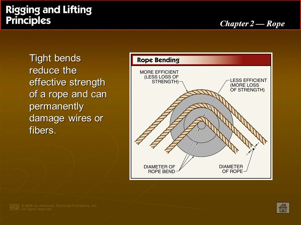 Tight bends reduce the effective strength of a rope and can permanently damage wires or fibers.
