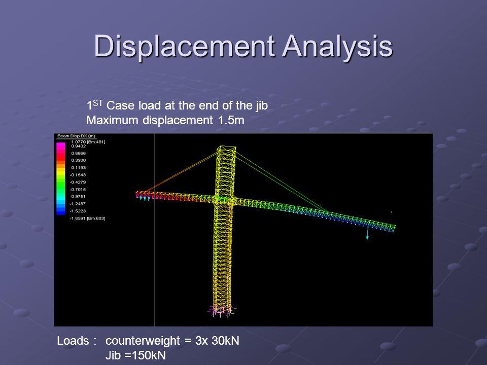 Displacement Analysis