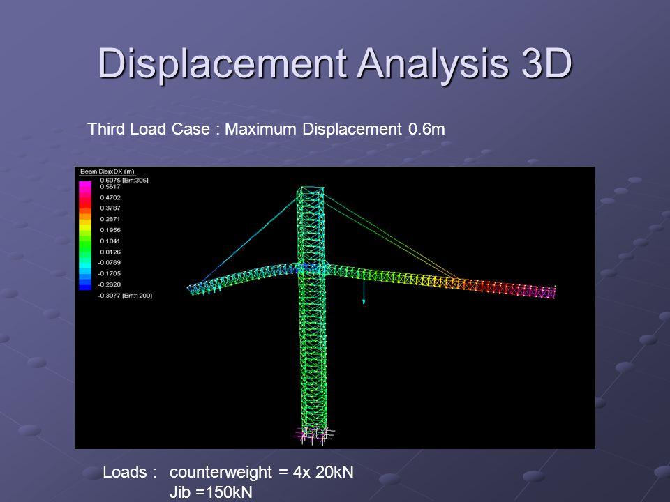 Displacement Analysis 3D