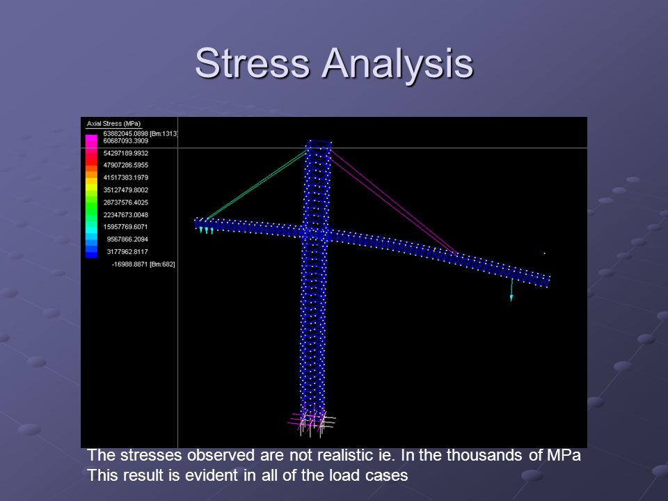 Stress Analysis The stresses observed are not realistic ie.