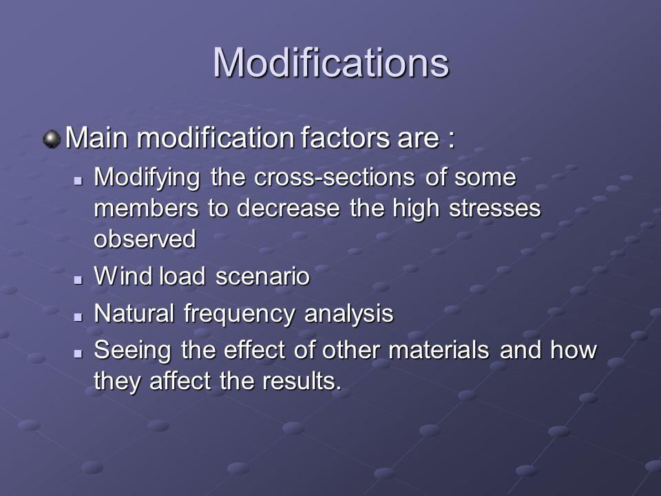 Modifications Main modification factors are :