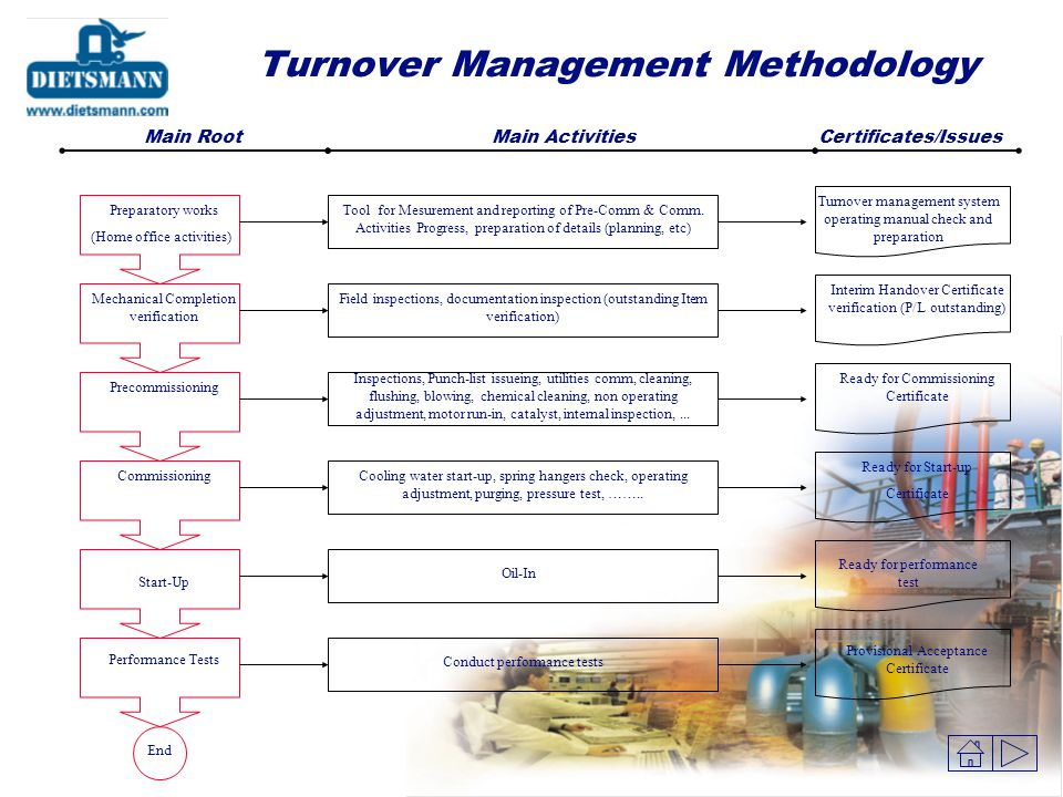 Turnover Management Methodology
