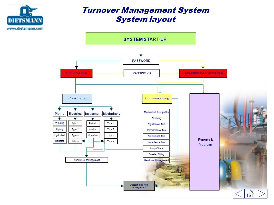 Turnover Management System