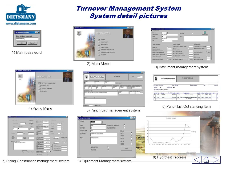 Turnover Management System System detail pictures