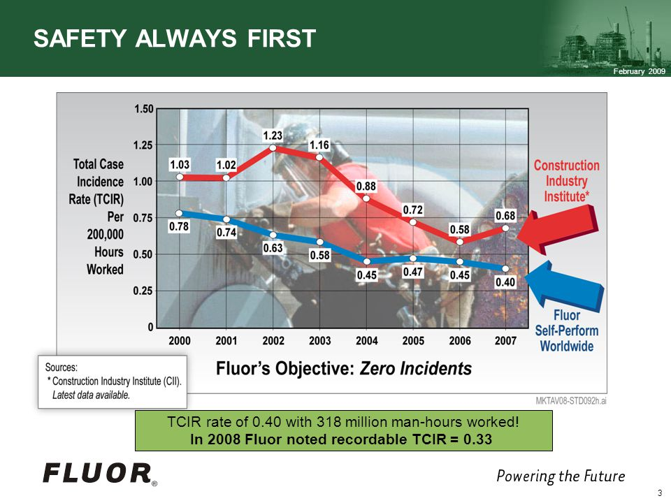 SAFETY ALWAYS FIRST TCIR rate of 0.40 with 318 million man-hours worked! In 2008 Fluor noted recordable TCIR = 0.33.
