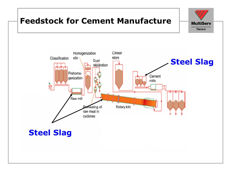 Feedstock for Cement Manufacture