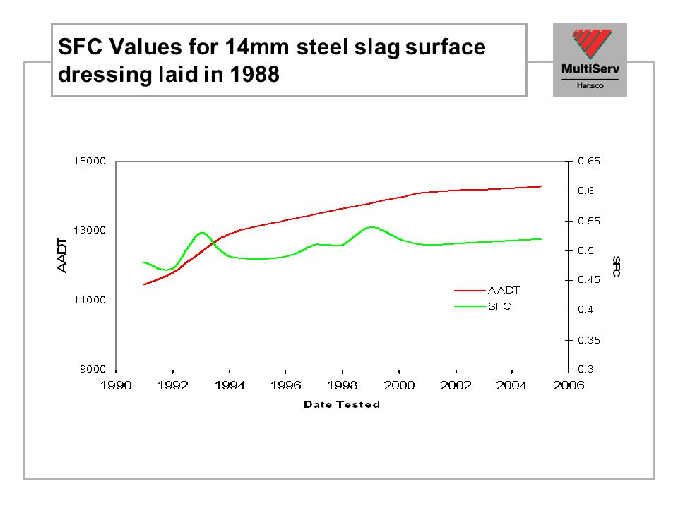 SFC Values for 14mm steel slag surface dressing laid in 1988