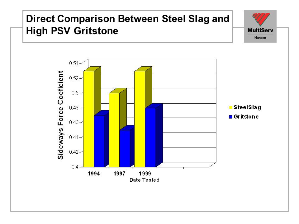 Direct Comparison Between Steel Slag and