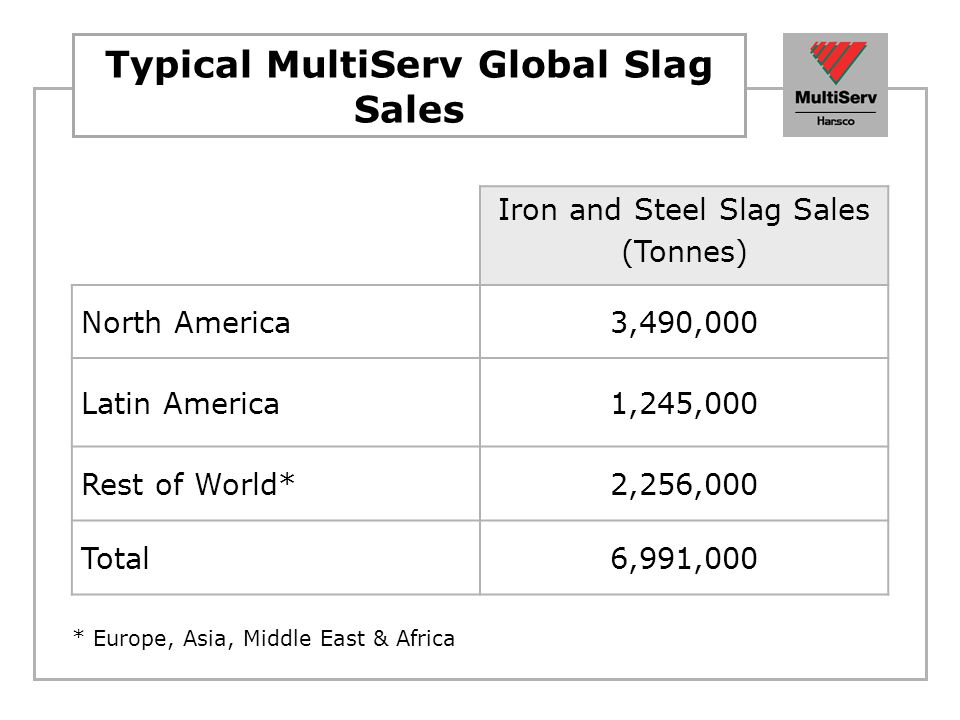 Typical MultiServ Global Slag Sales