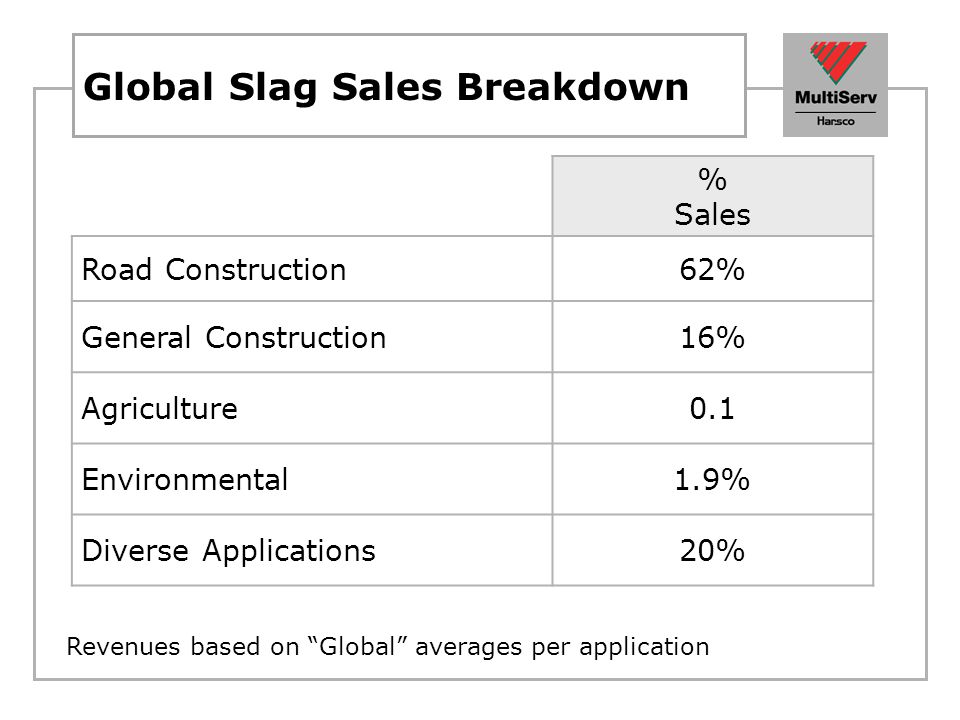 Global Slag Sales Breakdown