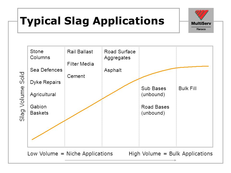 Typical Slag Applications
