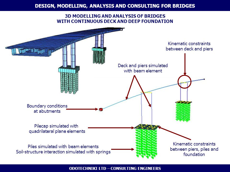 DESIGN, MODELLING, ANALYSIS AND CONSULTING FOR BRIDGES
